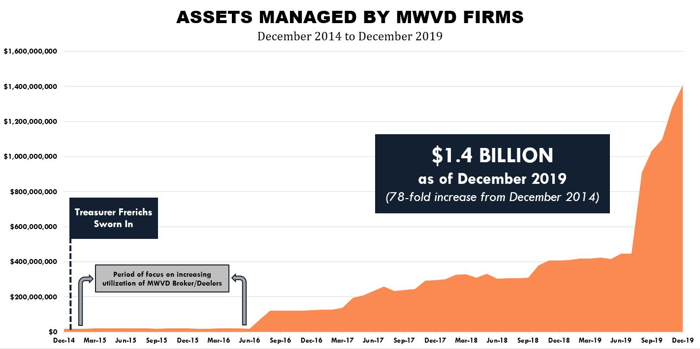 Assets Managed by MWVD Firms 2019
