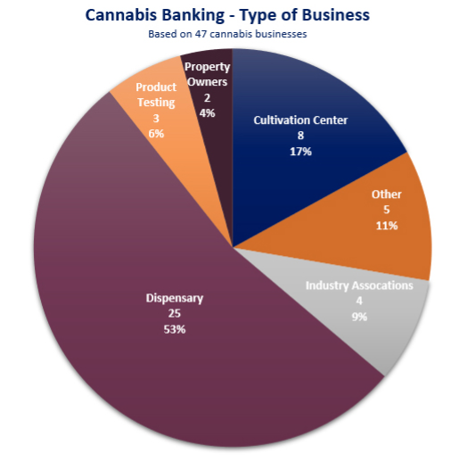 Cannabis Banking - Type of Business