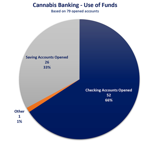 Cannabis Banking Revised - Use of Funds