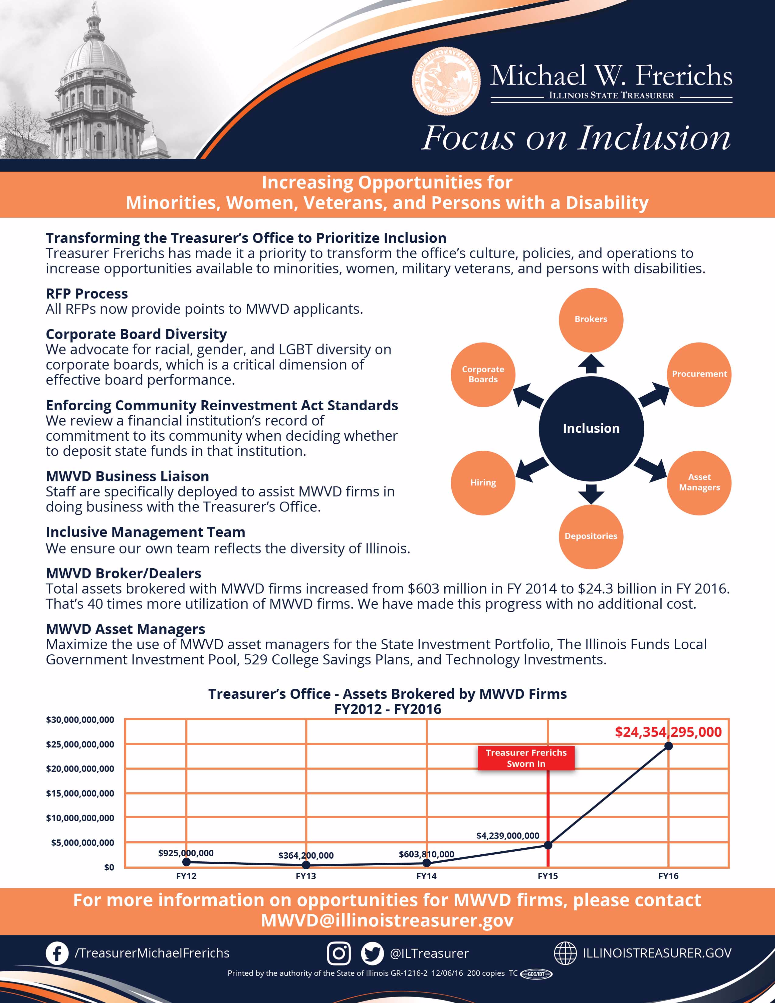 Focus on Inclusion Flyer