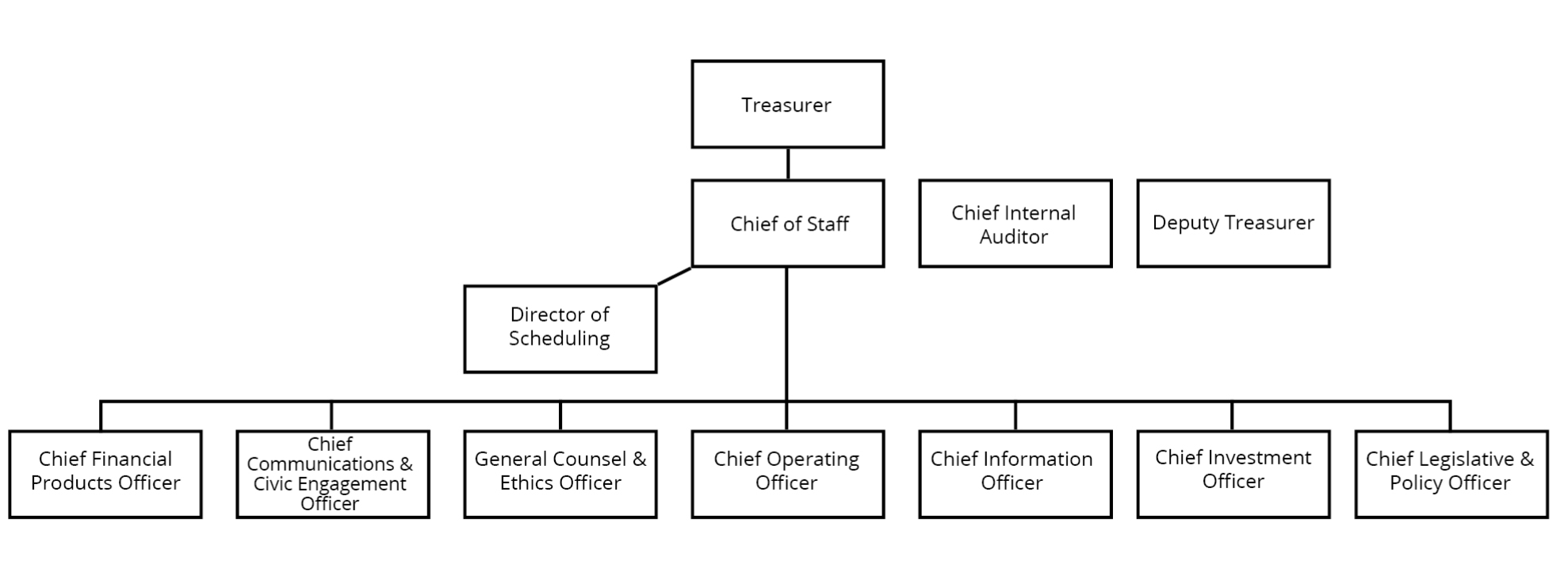 Office Org Chart