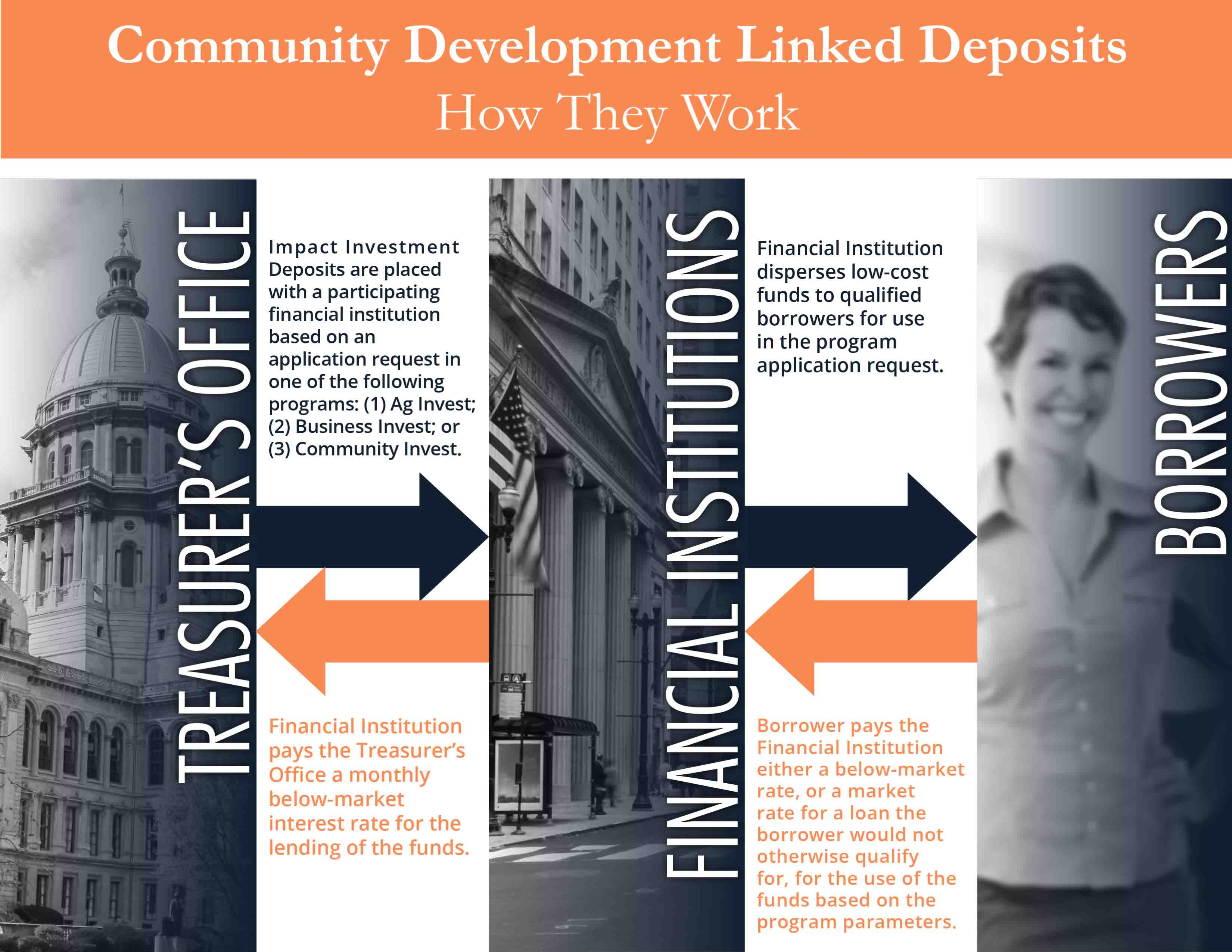 How Community Development Linked Deposits Work