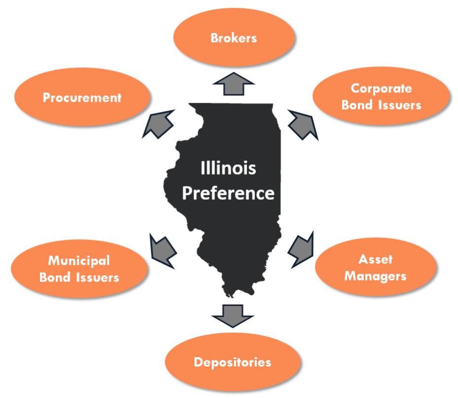 Illinois State Treasurer: Illinois Firms