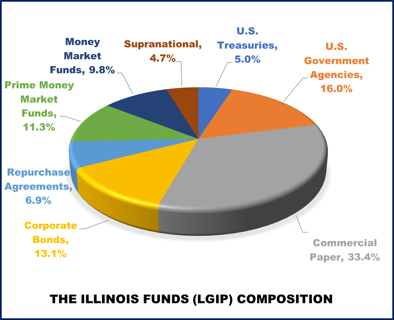 The Illinois Funds (LGIP) Composition 9-30-2020