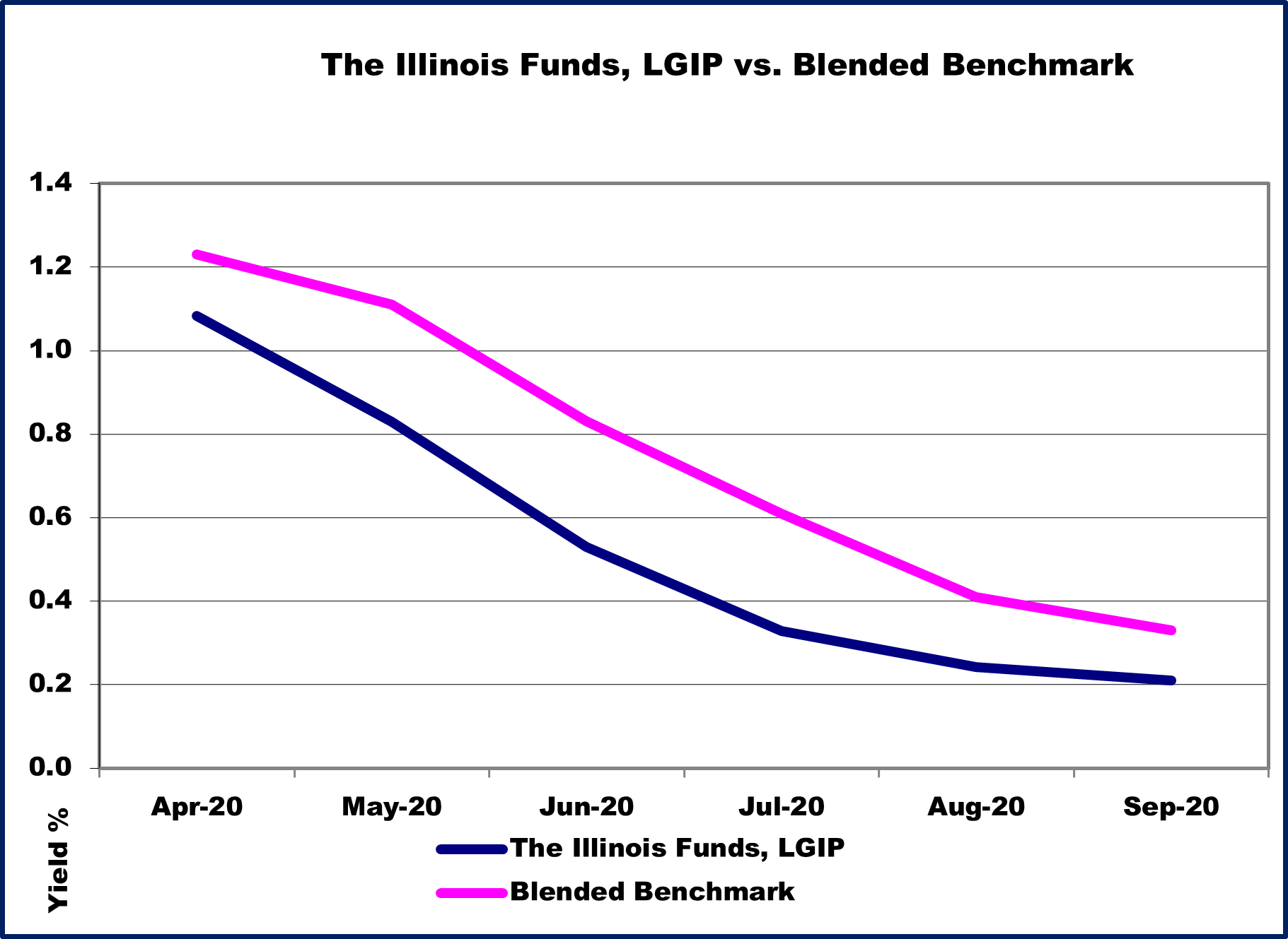The Illinois Funds, LGIP vs. Blended Benchmark 9-30-2020