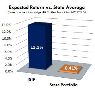Graph showing increased return under ILGIF program