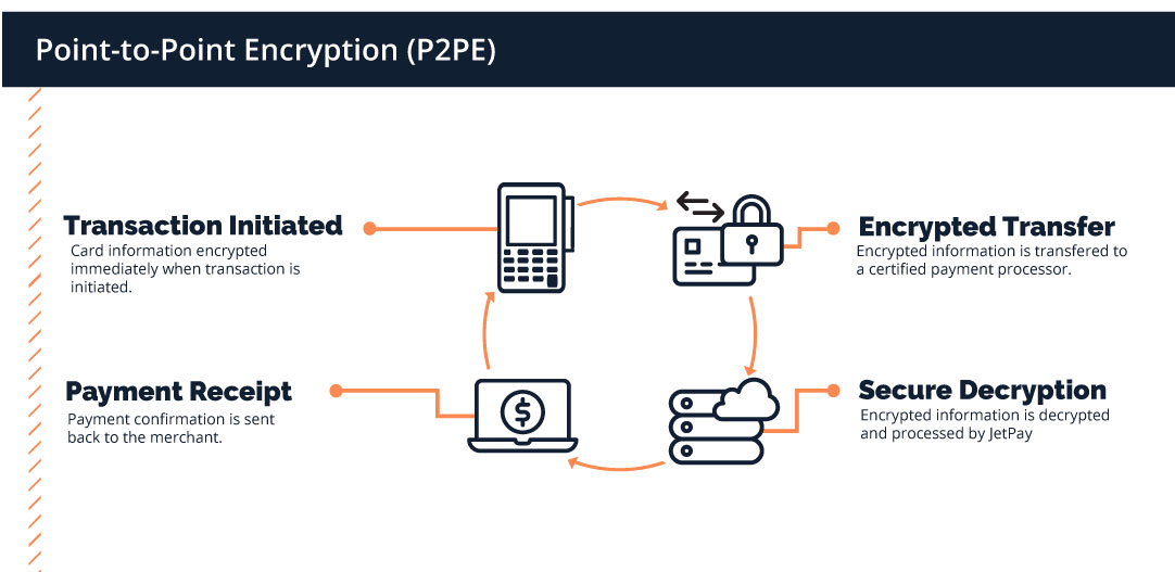 Point-to-Point Encryption