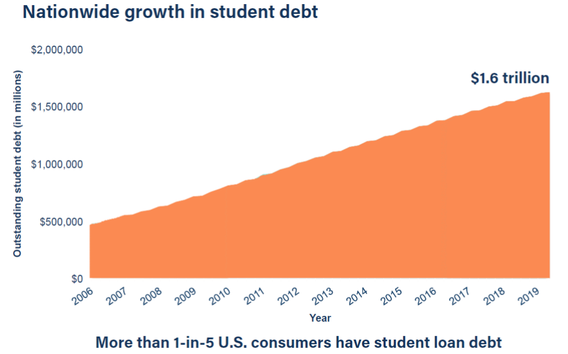 Line Chart, Nationwide Growth in Student Debt