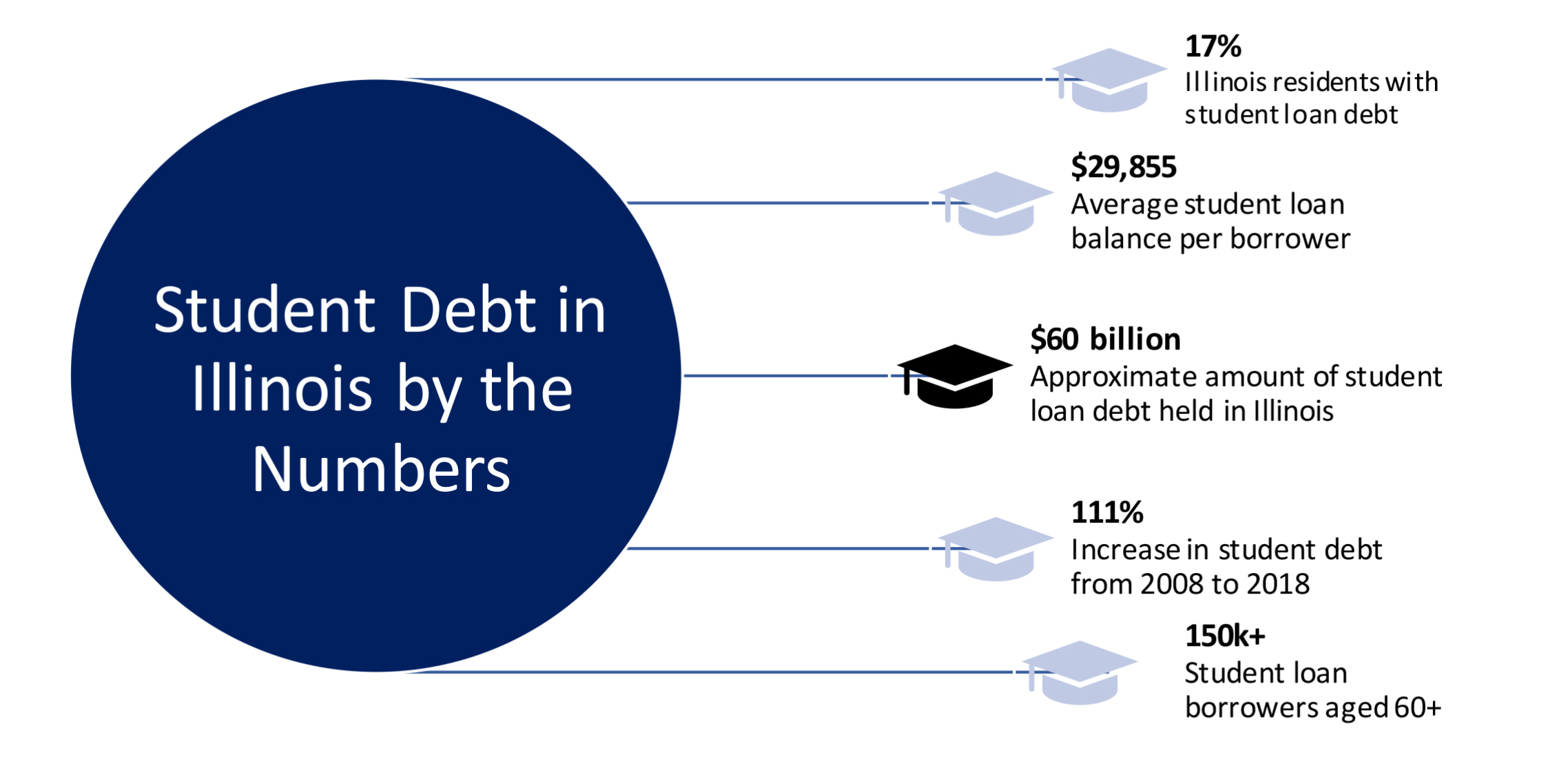 Student Debt in Illinois by the Numbers