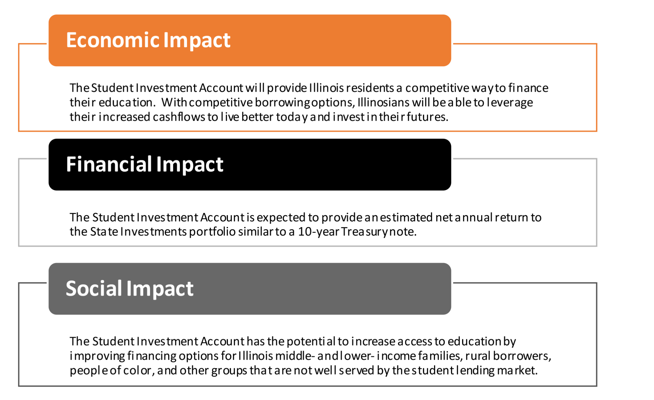 Economic, Financial and Social Impact of Student Investment Account Aims