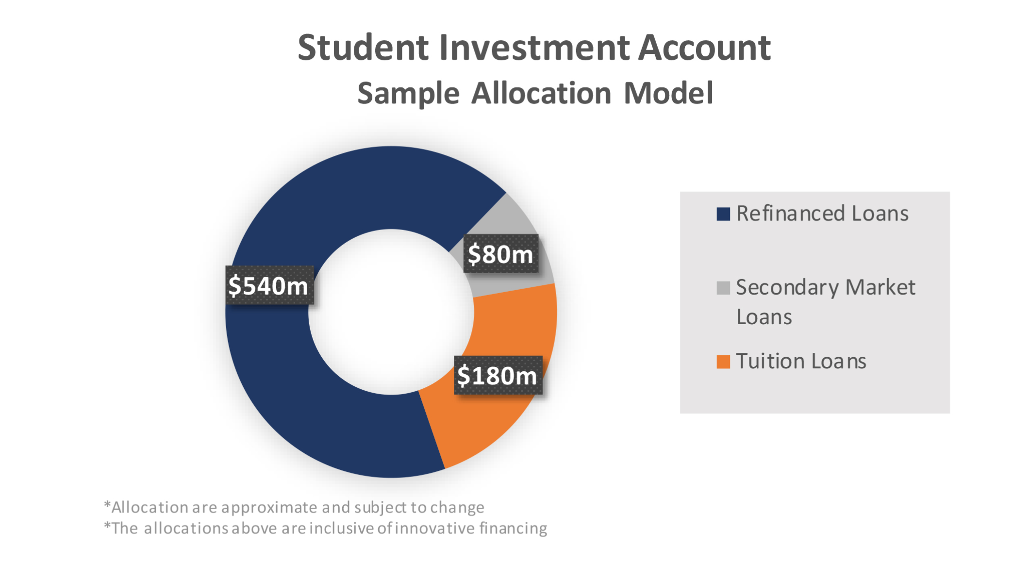 Student Investment Account Sample Allocation Model