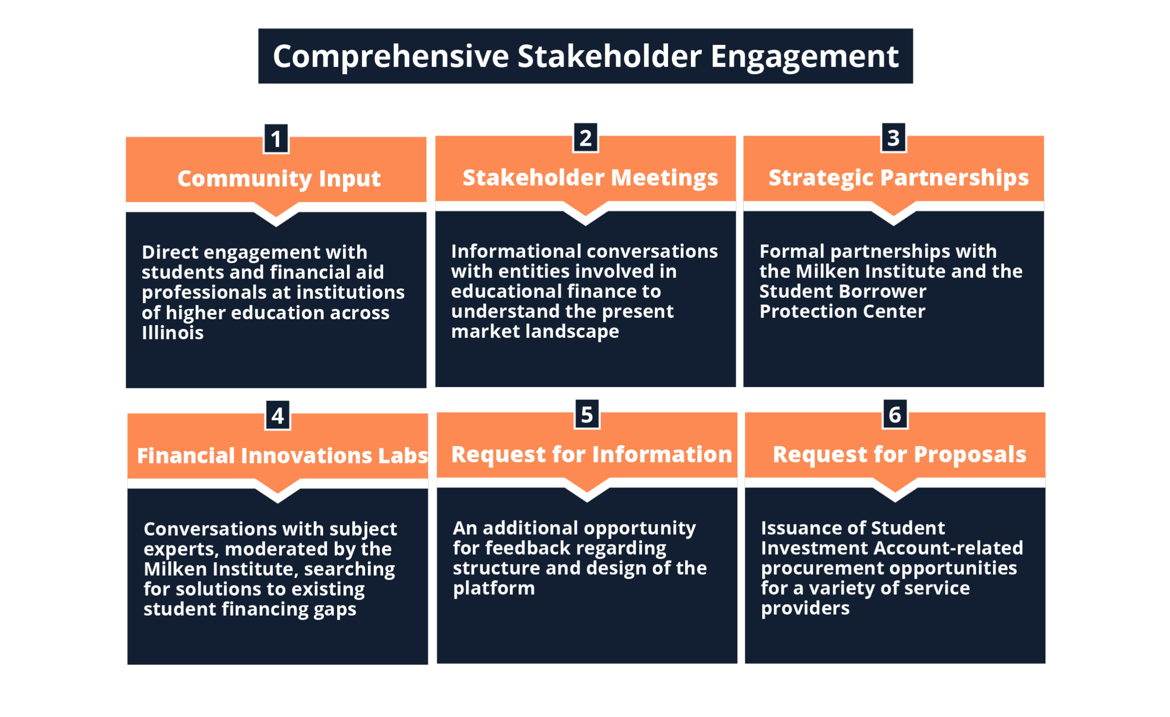 Comprehensive Stakeholder Engagement