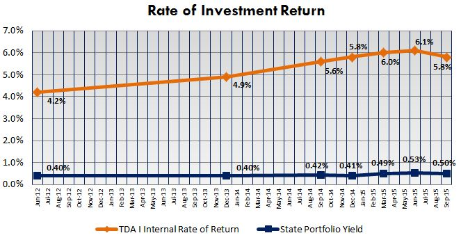 Graph showing increased rate of return under TDA I program